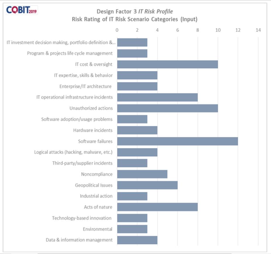 Design Factor 3 (Risk Profile)